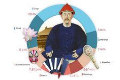 A Day in the Life of a Chinese Emperor