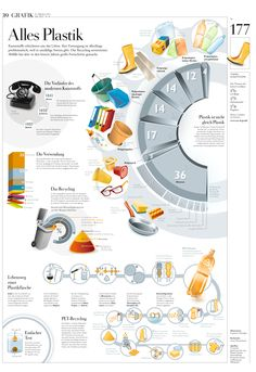 Wissen in Bildern: Alles Plastik , Recycling Facts, Recycling Information, Plastik Recycling, German Grammar, German Language, Our Planet, Save The Planet, Upcycling, Infographic