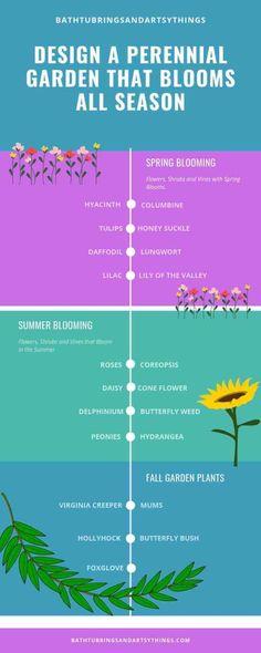 Design a Perennial Garden with Flowers that Bloom all Year - Garden Care, Garden Design and Gardening Supplies Perennials Fabric, Shade Perennials, Flowers Perennials, Planting Flowers, Spring Perennials, Perrenial Flowers, Summer Blooming Flowers, Spring Blooms, Blooming Plants