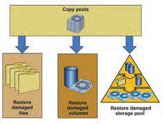 restoring storage pool