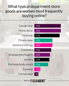 What typical department store goods are women most frequently buying online? Compared to 5 years ago, which of the following are you purchasing more of ONLINE today? CHOOSE ALL THAT APPLY. ANSWERPERCENTAGE Casual wear44% Home decor44% Footwear42% Fitness wear30% Home furnishings30% Cosmetics28% Bras/panties/lingerie26% Jewelry25% Perfume/body scents23% None of the above12% Eyewear11% Formal wear8%
