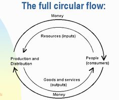 Market Economy: an economic system in which individuals and companies decide what will be produceds, when, and how it will be distributed.