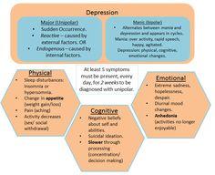 AO1 Psychopathology. Depression