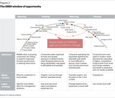 the GRDI window of opportunity