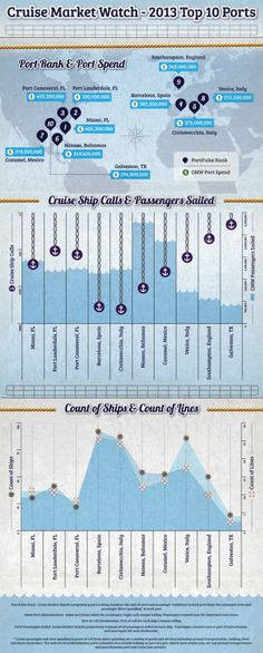 Infographic about popular cruise ports. Although the list is from 2013, it's still good.
