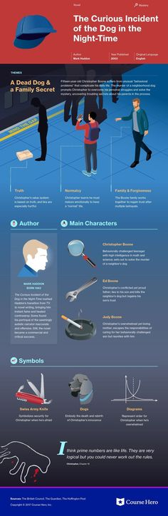 Check out This infographic for Mark Haddon's The Curious Incident of the Dog in the Night-Time offers summary and analysis on themes, symbols, and other literary devices found in the text. Explore Course Hero's library of literature materials, including documents, Q&A pairs, and flashcards created by students and educators. https://www.coursehero.com/lit/The-Curious-Incident-of-the-Dog-in-the-Night-Time/