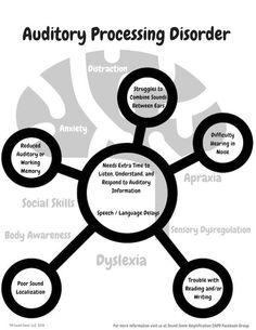 Sensory Processing Disorder Symptoms, Auditory Processing Activities, Speech Language Pathology, Speech And Language, Generalized Anxiety Disorder, Developmental Delays, Spectrum Disorder, Disorders, Apd