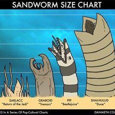 Sandworm Size Chart Comparison.  #StarWars #Sarlacc #SarlaccPit #ReturnOfTheJedi #Tremors #Beetlejuice #Dune #classicmovies