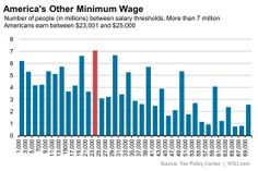 7 Million People Earn America's Other Minimum Wage: $23,660 - Real Time Economics - WSJ