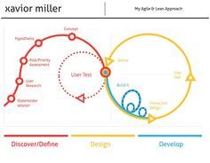Lean UX  & Agile Design Approach