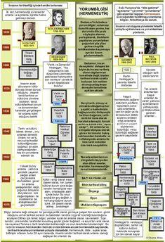 Okuma Atlası Felsefe: Yorumbilgisi (Hermeneutik) Teachers' Day, School Lessons, Sociology, World History, Learn English, Poems, Science, Journal, Education