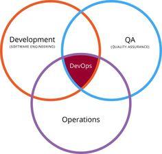 DevOps and Higher Ed - http://adaptiman.com/sait/devops-and-higher-ed/