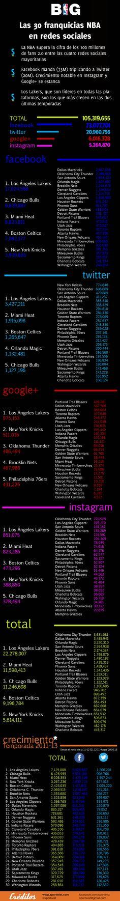 La NBA y todos sus equipos superan los 100 millones de fans en la duela 2.0 #SMSports #SocialMedia #NBA