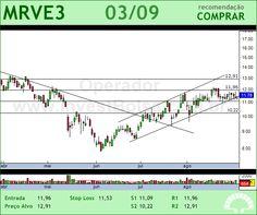 MRV - MRVE3 - 03/09/2012 #MRVE3 #analises #bovespa