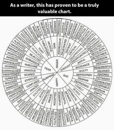 "I feel like this could be really helpful in counseling too - helping identify specific emotions, not just general ""sad,"" ""happy."" Word chart for emotional adjectives."