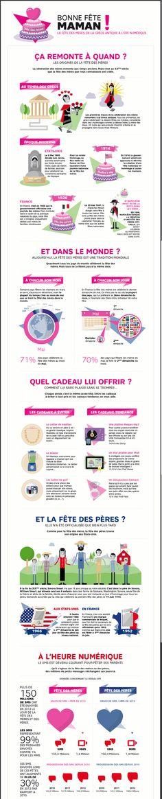 Fete de Maman infographie