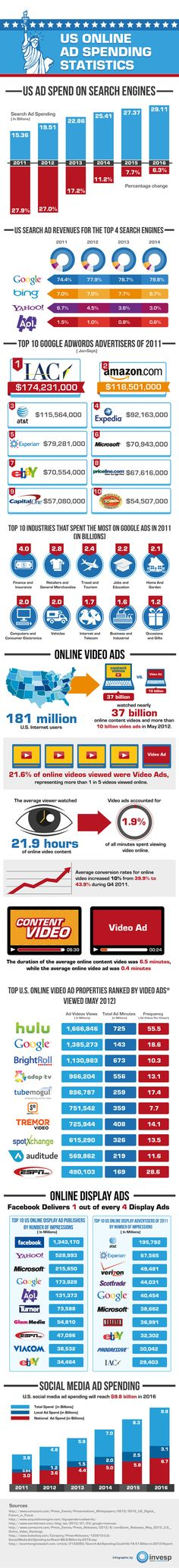 Online Advertising Statistics 2012 [Infographic] These numbers look interesting... please note I don't think online advertisement will be successful as a stand alone for any campaign. Unless of course you (your client) has tons of $ to throw at it, or you are using it in conjunction with either social, video, real time, etc.