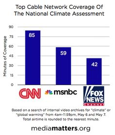 STUDY: Top Cable News Coverage Of Federal Climate Change Report Cast Doubt On Science   Research   Media Matters for America