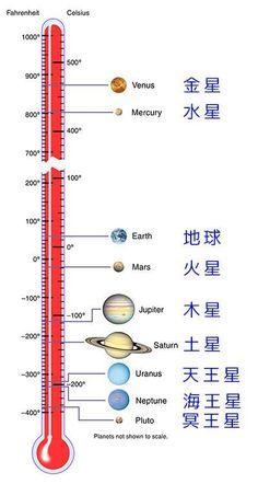 惑星の表面の平均温度01 Carl Sagan, Pluto Planet, Cosmos, Study Japanese, I Ching, Kids Study, Study Skills, English Study, Japanese Language