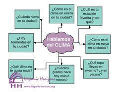 Hablamos del clima (A1-A2) | HISPANIC HORIZONS, un blog para practicar tu español