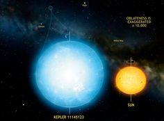 Grande parte das estrelas – incluindo o nosso sol – não são esferas realmente perfeitas, pois acabam sendo deformadas por sua rotação.