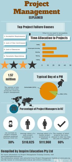 #project #management explained #infographic compiled by Inspire Education http://480degrees.com/