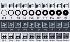 relationships between Focal aperture, speed and iso