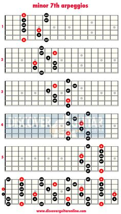 minor 7th arpeggios | Discover Guitar Online, Learn to Play Guitar