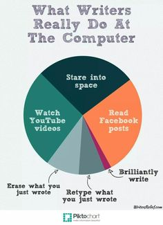 Repin if you can relate to our infographic! #writinghumor http://writersrelief.com/