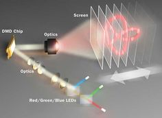 MEMS-technology can create 3D displays by maintaining image quality over several centimeters in depth.