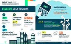 Data Driven Trends & Statistics-March 2019 - Data Driven Investor Content Marketing, Digital Marketing, Disruptive Innovation, Cloud Computing, Fast Growing, Big Data, Machine Learning, Statistics, Investing