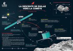 Atterissage de Philae sur la comète 67P/Churyumov-Gerasimenko le 12 novembre