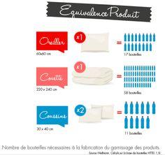 #upcycling donner une seconde vie aux bouteilles d'eau #economiecirculaire