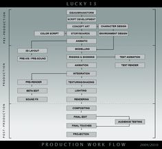 Lucky 13 Animation Production Blog: Production Workflow