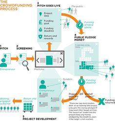 A crowdfunding infographic