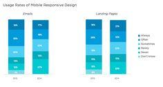 mobile-responsive-design-usage