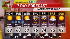 http://neoweather.com/Textforecast/2013/06/02/632013-nice-dry-and-cool-weather-ahead-for-monday-toledo/  Neoweather Toledo's Forecaster, David Saurer, has your Sunday Evening And Monday Forecast For Greater Toledo and Northwestern Ohio.