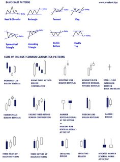 Sir Forex found this neat and compact #ForexTrading Cheat Sheet for you! Are you familiar with these chart and #candlestick patterns?