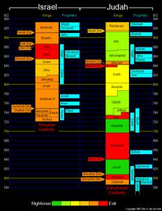 Prophets And Kings Timeline Prophets And Kings, Bible Timeline, Bible Study Notebook, Book Study, Bible Mapping, Kings Of Israel, Religion Catolica, 1 Kings, Bible Study Tools