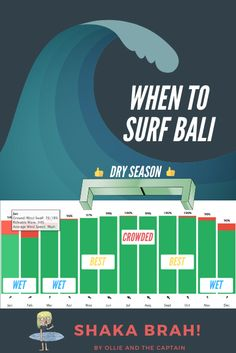 Uluwatu Surf Guide - Ultimate Guide On Where To Surf, Stay and Play Surfboard Rack, Best Surfing Spots, Uluwatu Temple, Surf Report, Cheap Accommodation, Surf Trip, Surfboards, Best Sites, Bali