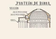 Panteón de Roma en dibujos... Nasa History, Rome, Arch, Crafts, Paper, Roman Architecture, Antigua, Geography Classroom, Roman Art