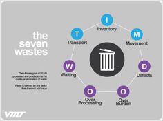 The Seven Wastes T-I-M-W-O-O-D