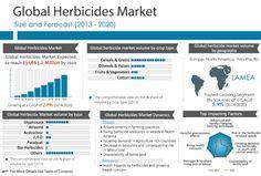 Herbicides Market: https://goo.gl/rYqk7e