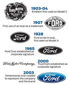Ford-Logo-Design-History