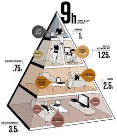 Balance Your Media Diet