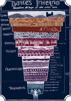 "A Helpful Illustrated Guide To ""Dante's Inferno""  Where was this when my kids needed this for lit class."