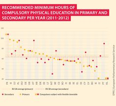 recommended minimum hours of sports Primary Education, Physical Education, Physical Activities, Malta, Physics, Ireland, Range, Teaching, Country