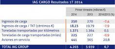 Resultados de IAG Cargo en el primer trimestre de 2014 | Cadena de Suministro