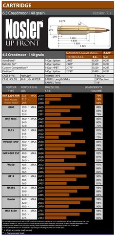 6.5 Creedmoor 140 Grain Load Data Version 7.1