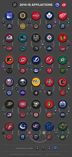 Curious about how teams in the NHL are connected to those in the AHL and ECHL? Enjoy this infographic showing the various affiliations across North American pro hockey. Hockey Rules, Pro Hockey, Ice Hockey Teams, Hockey Mom, Hockey Players, Hockey Stuff, Nhl Logos, Hockey Logos, Sports Logos